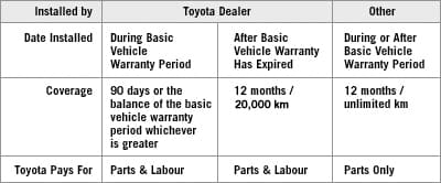 Toyota Accessories Warranty