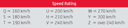 Speed Rating Chart